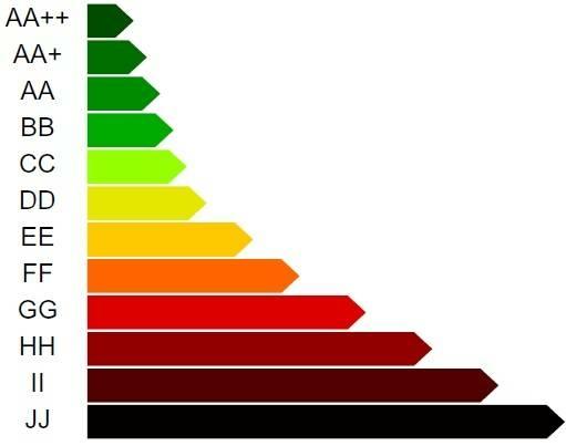 Épületek energetikai osztályai, besorolása